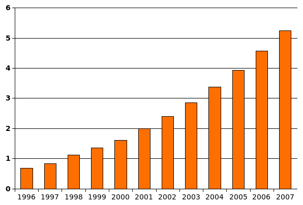 2006 adult population in us